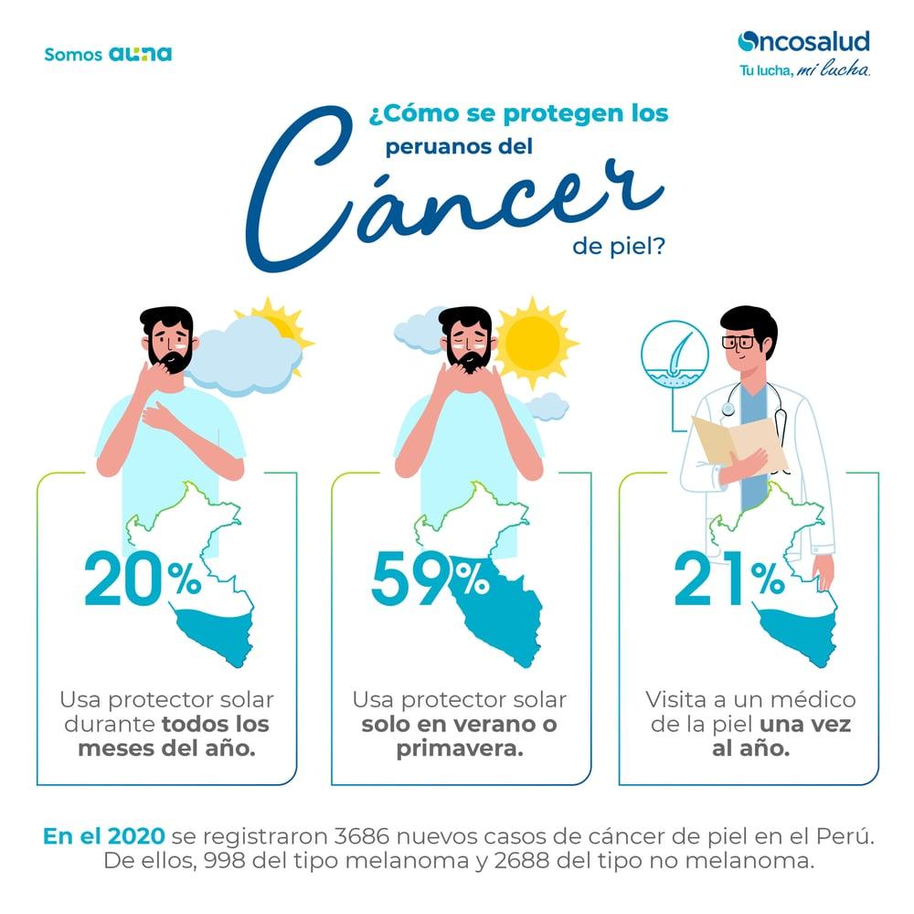 Como se protegen los peruanos del cancer-Infografia