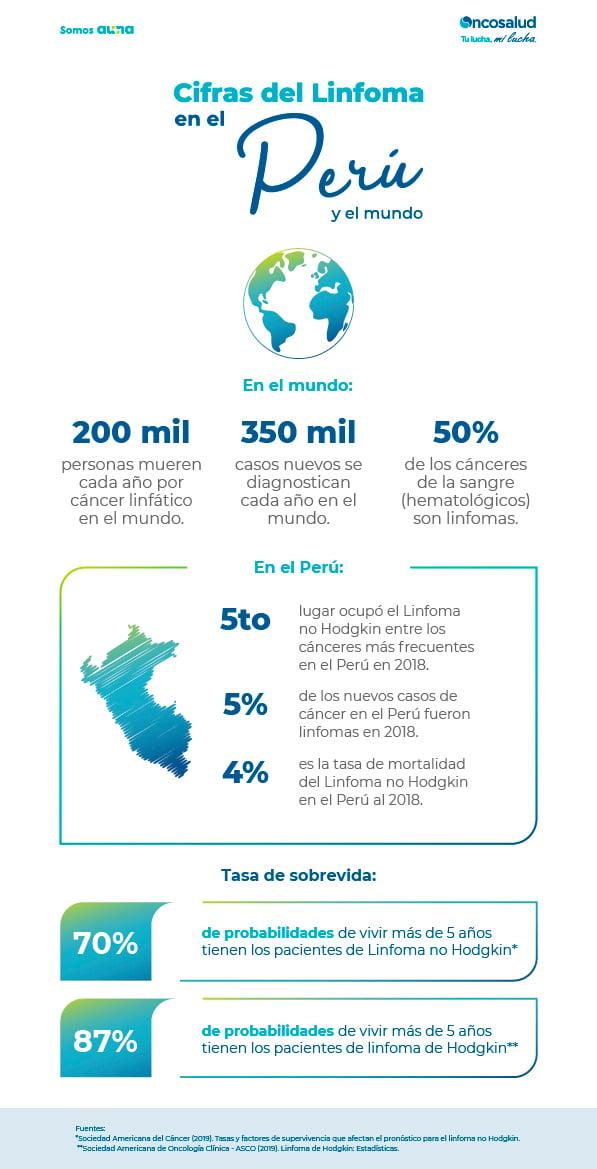 Linfoma en el Perú y el Mundo
