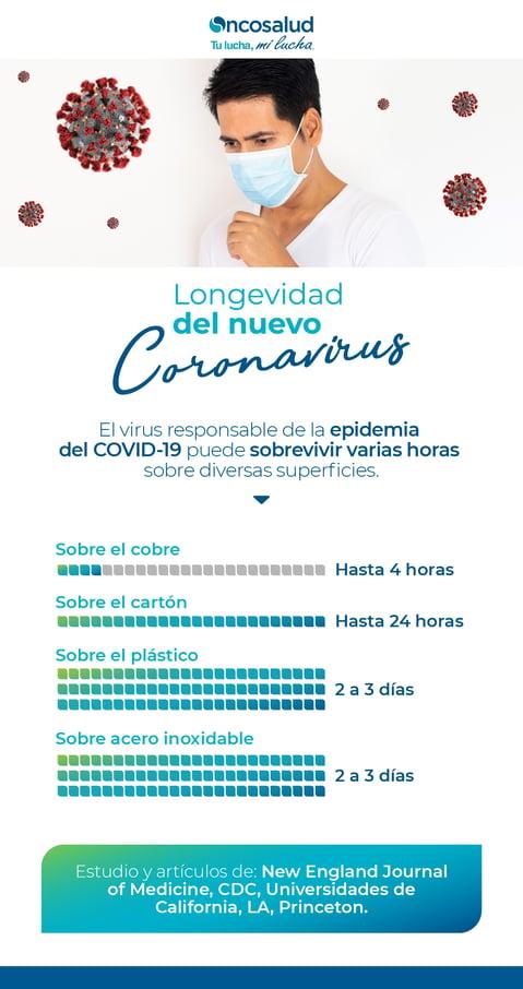 longevidad del covid19