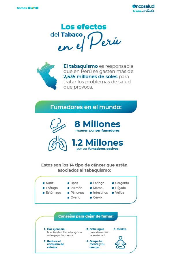 Los efectos del tabaco en el Peru