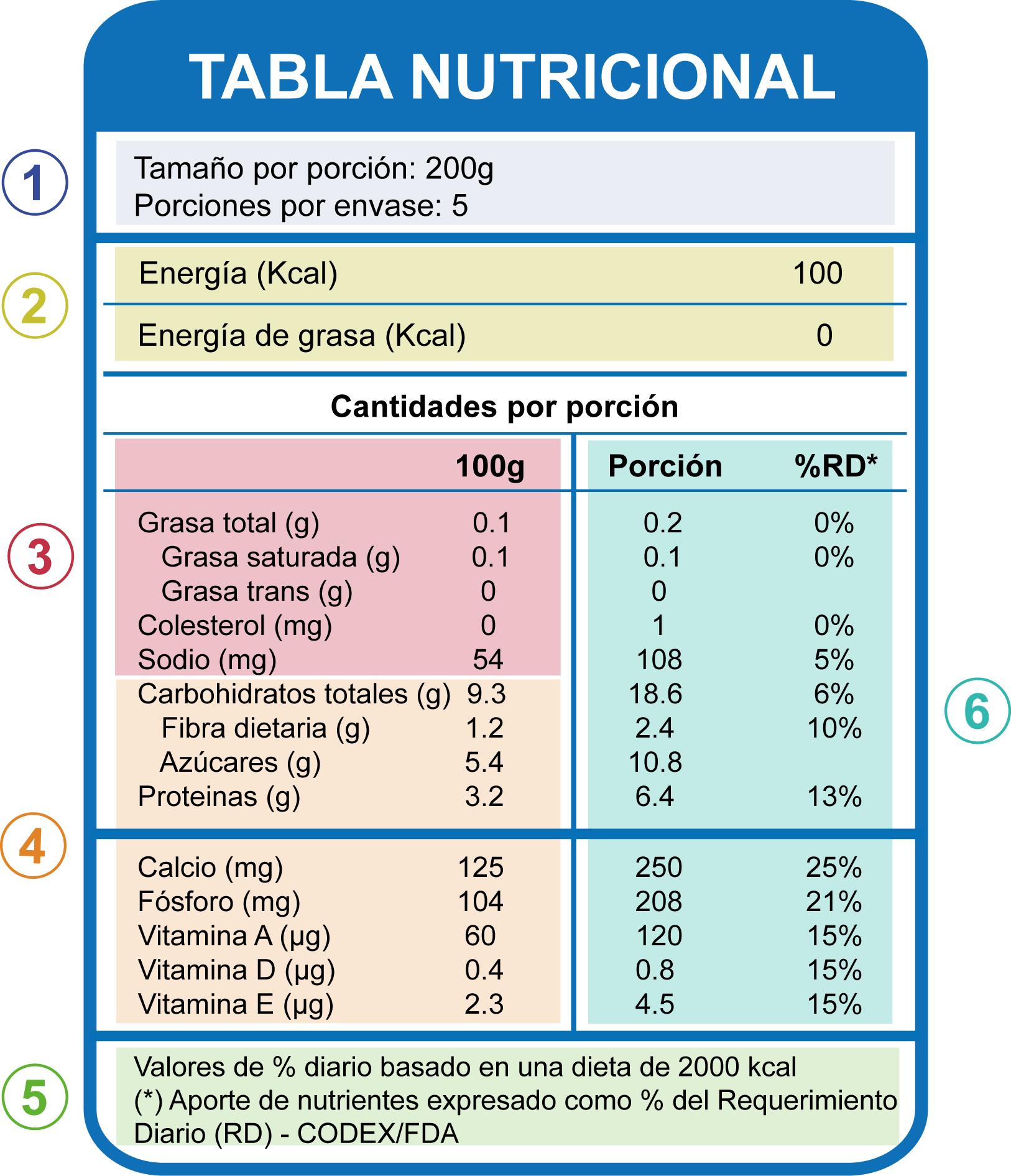 Tabla_Nutricional_ejemplo.png