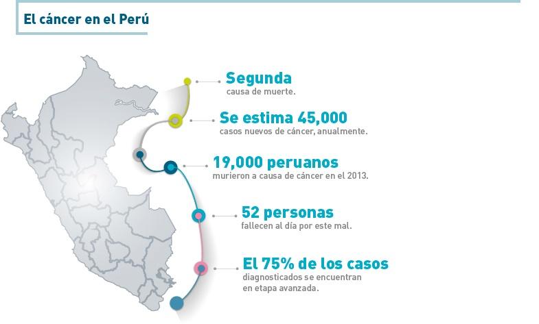 infografia-cancer_en_el_peru.jpg
