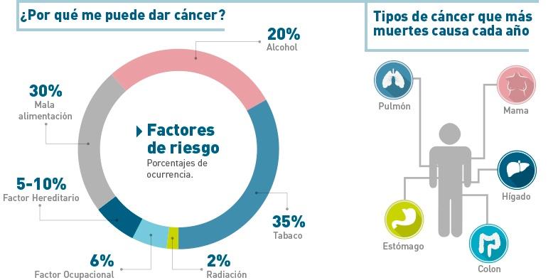 infografia-que-es-el-cancer.jpg