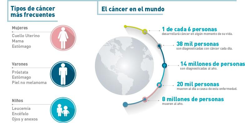 infografia-tipos_de_cancer.jpg